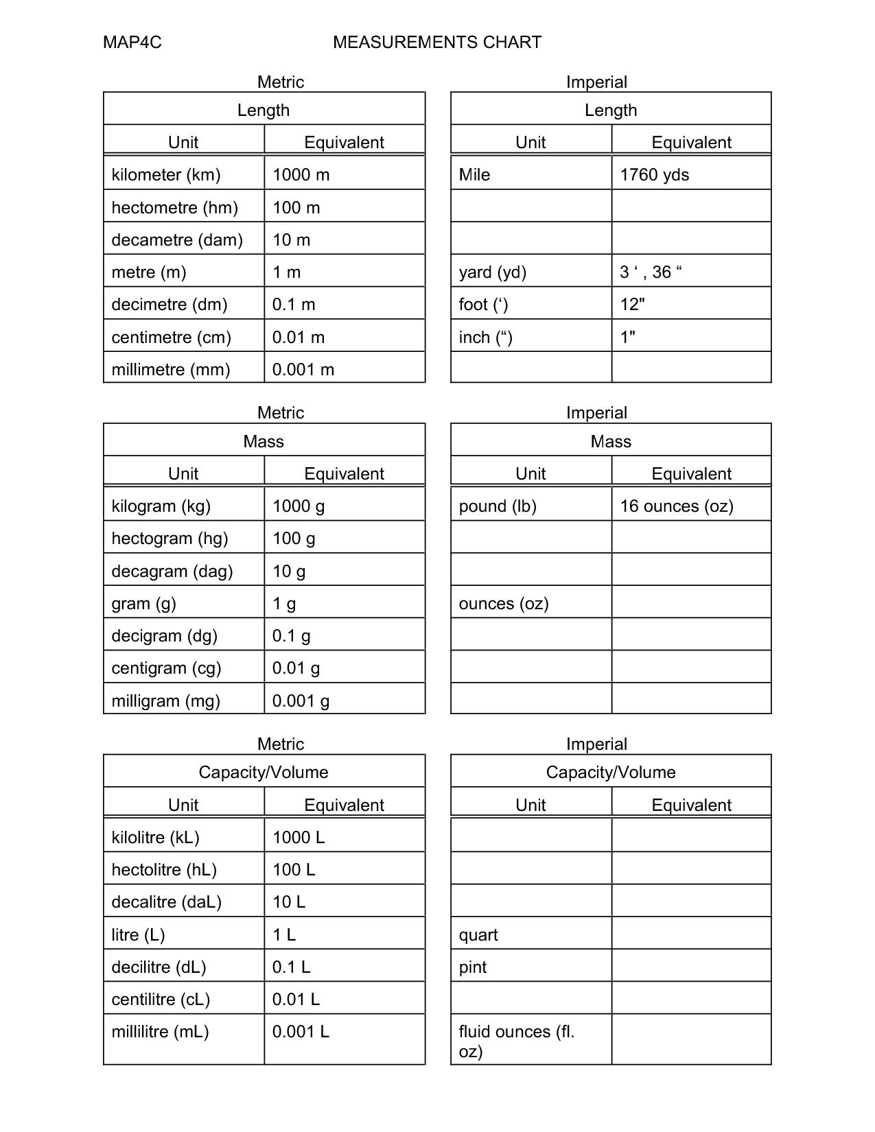 Metric Conversion Chart U S Linear Millimeters Centimeters