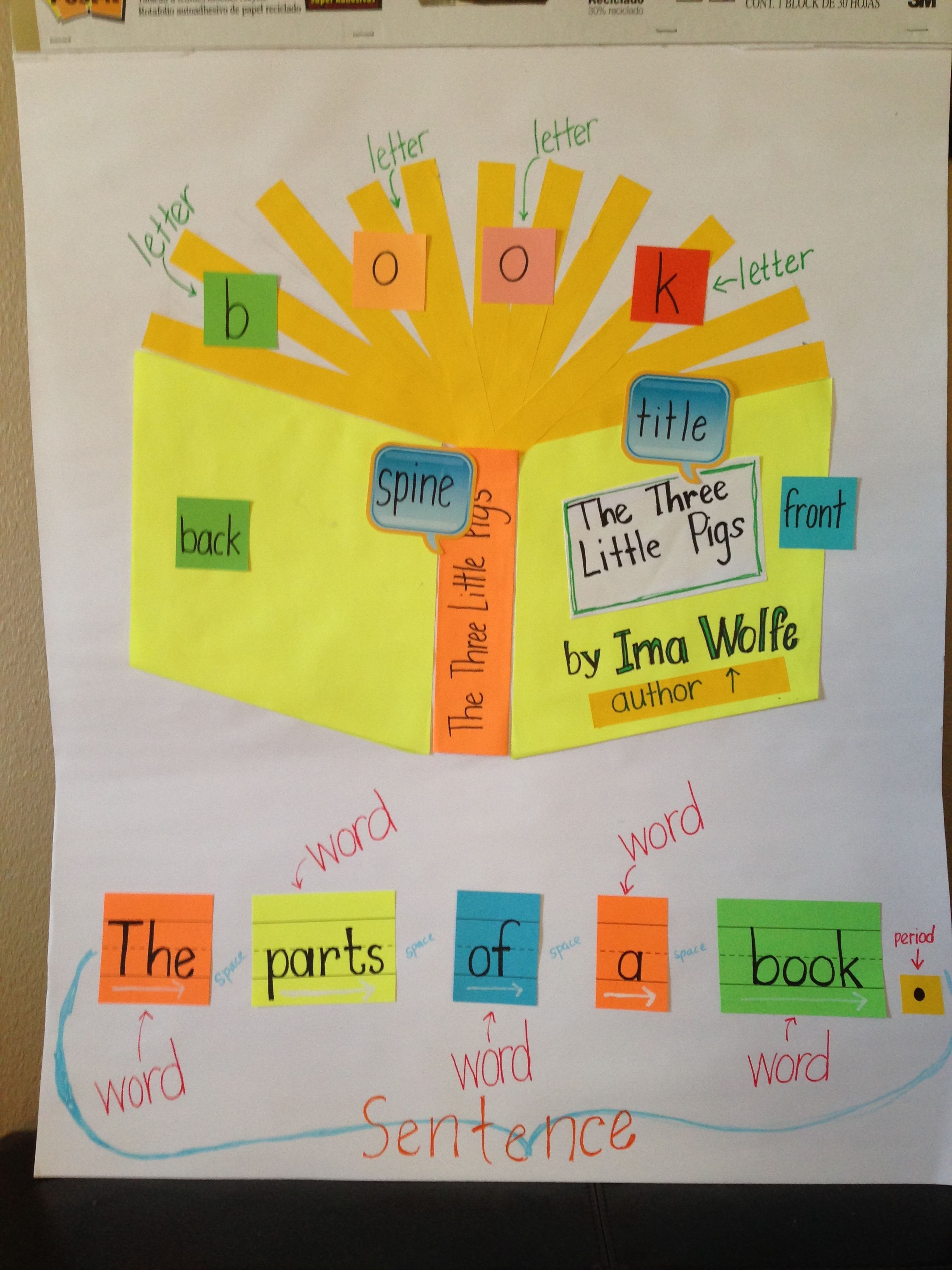 Parts Of A Book Anchor Chart Early Literacy Vocabulary