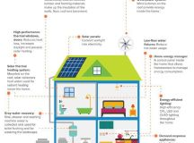 Infographic: What the net-zero homes of the future will ...