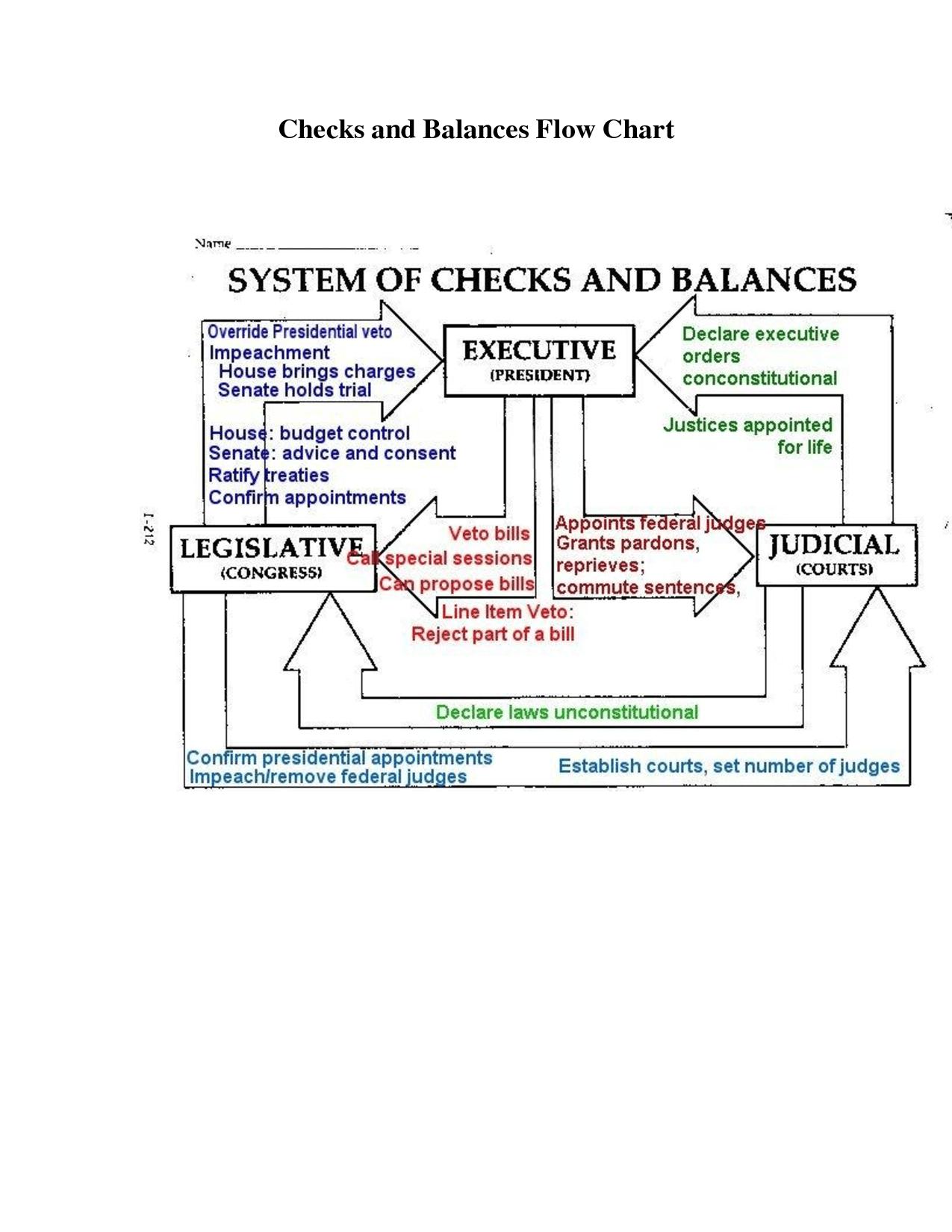 us government checks and balances diagram 2001 ford taurus engine flow chart 5th grade social studies