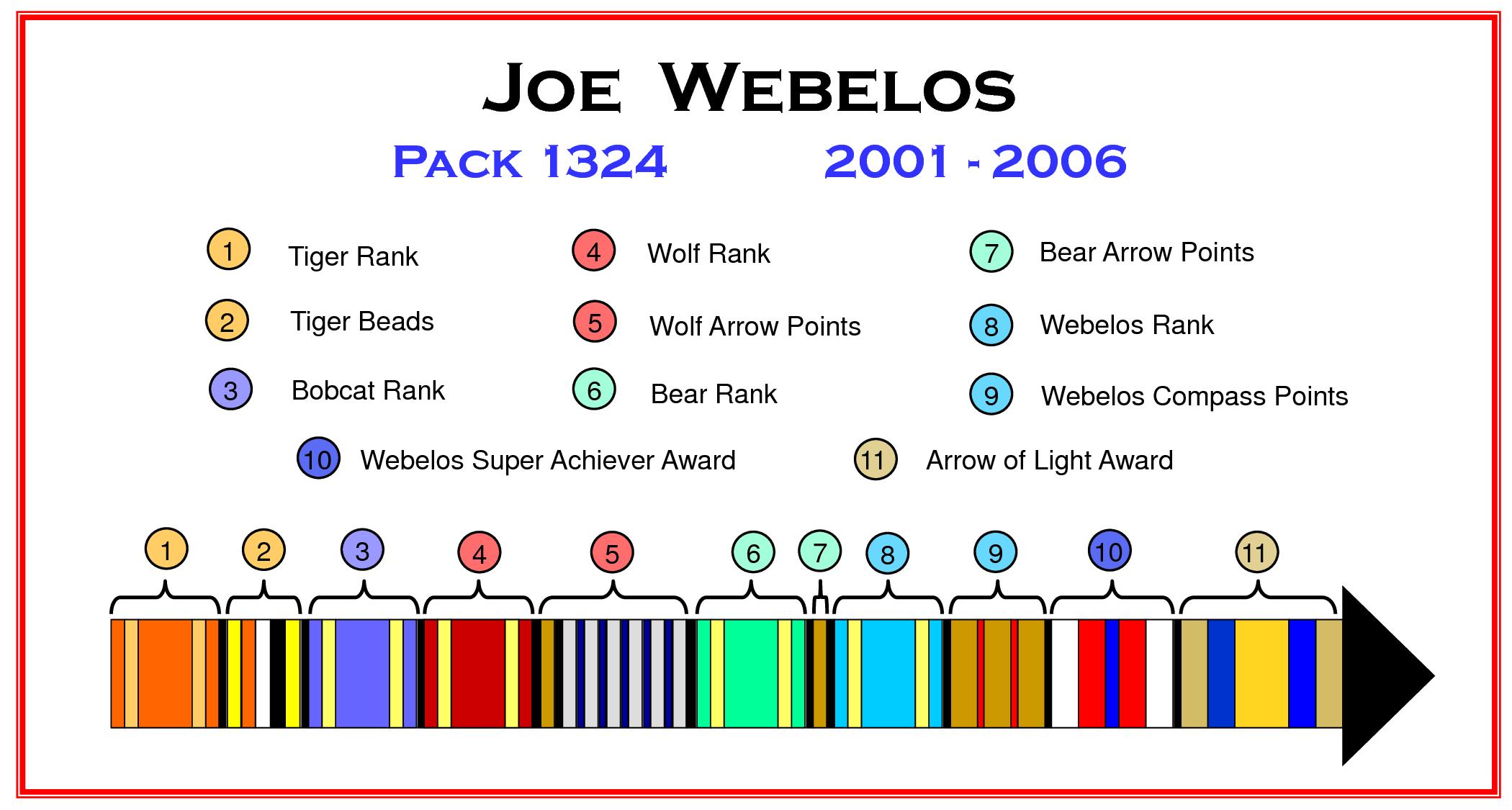 Webelos Career Arrow