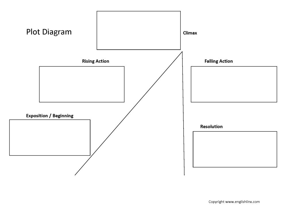 medium resolution of Writing A Story 6th Grade Plot Climax