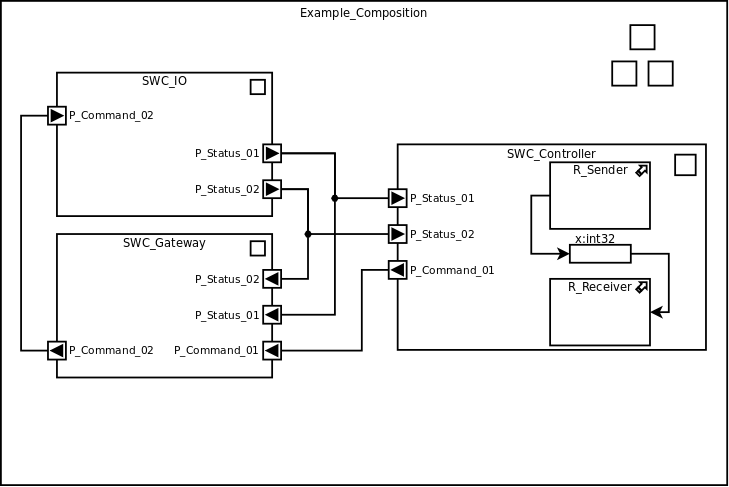 AUTOSAR graphical notation sample diagram. Uses the open