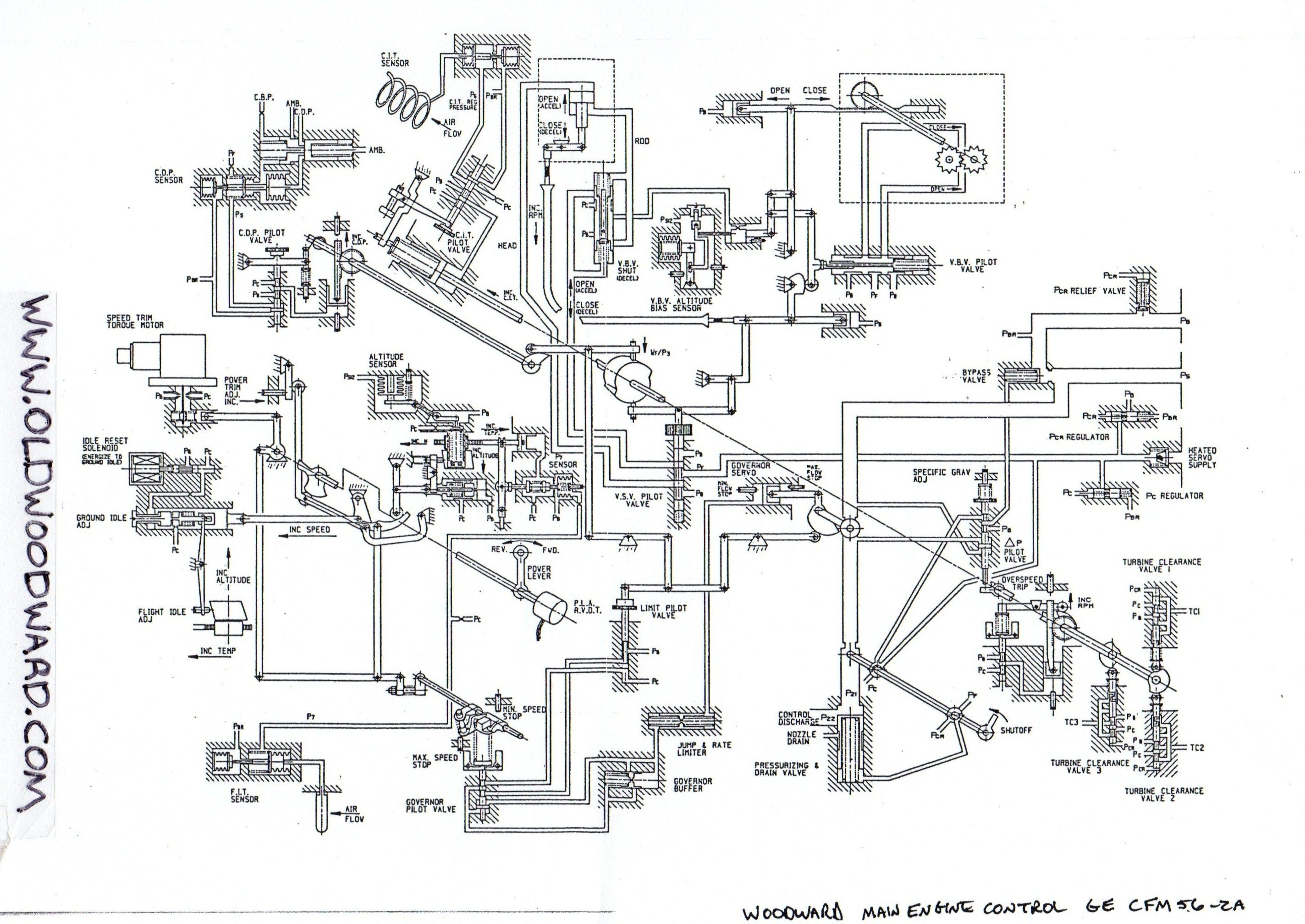Schematic drawing for the Woodward gas turbine main engine