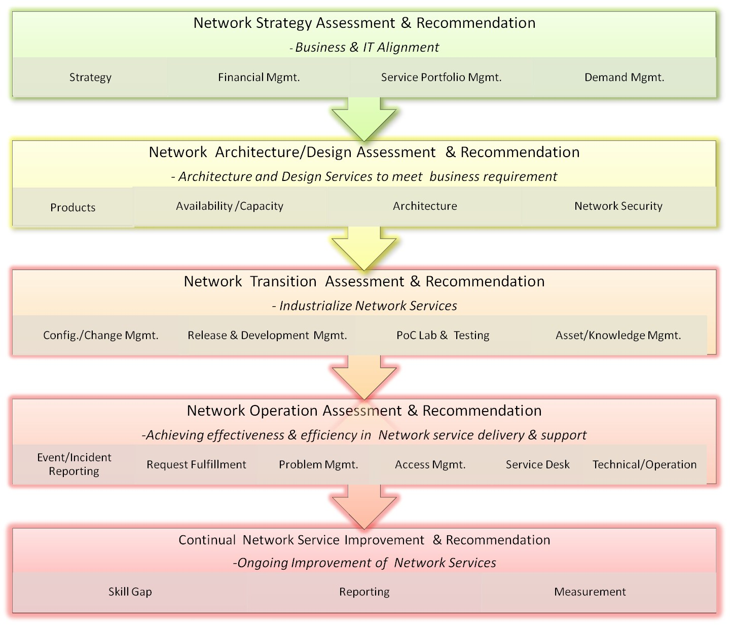 Security Audit Network Security Audit Checklist Excel