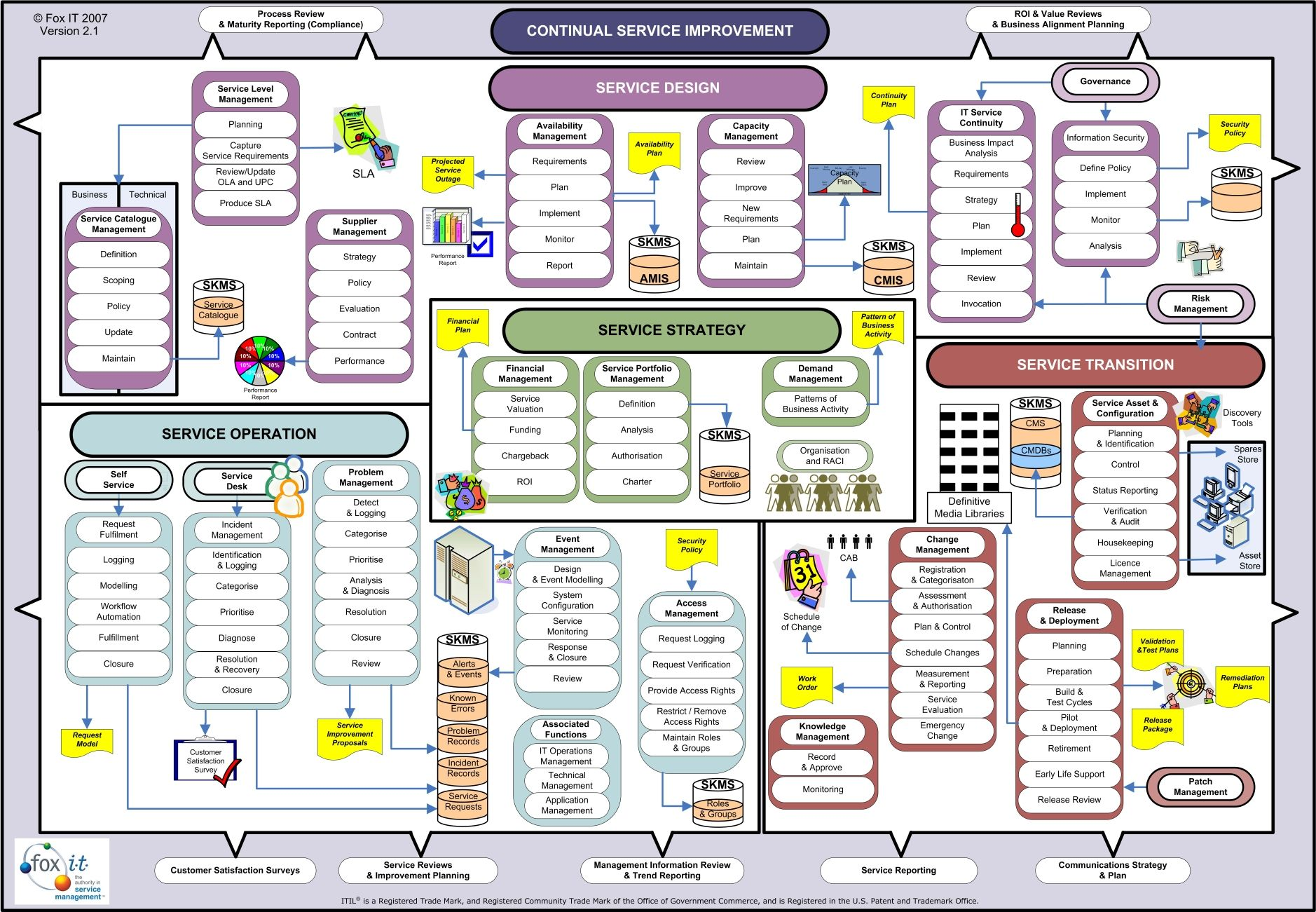 itil process diagram visio wiring diagrams house circuits v3 wallchart procesos and proyectos pinterest