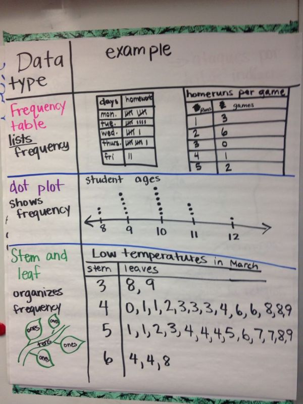 Dot Plots and Frequency Tables Anchor Charts
