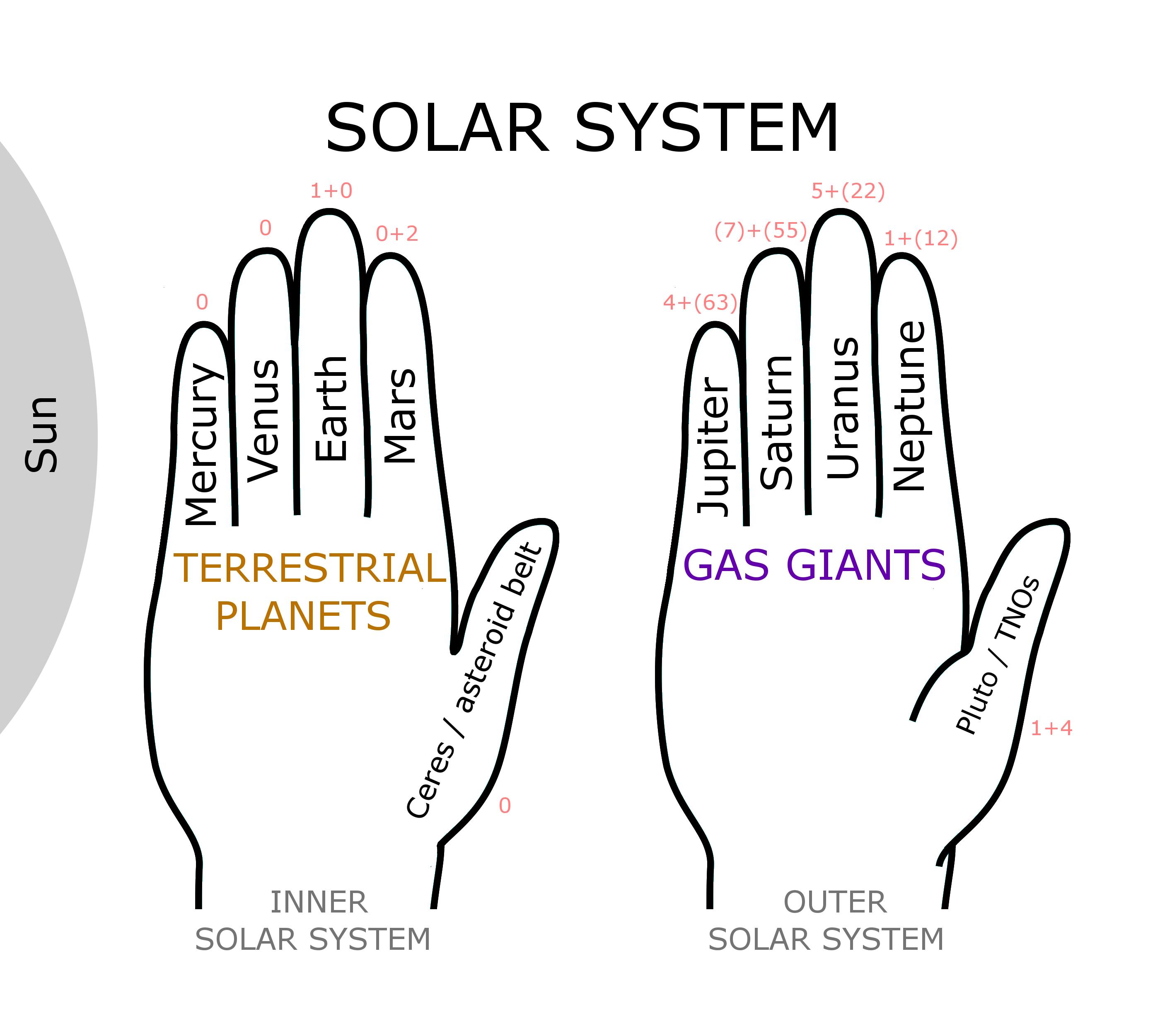 30 Solar System Diagram To Label