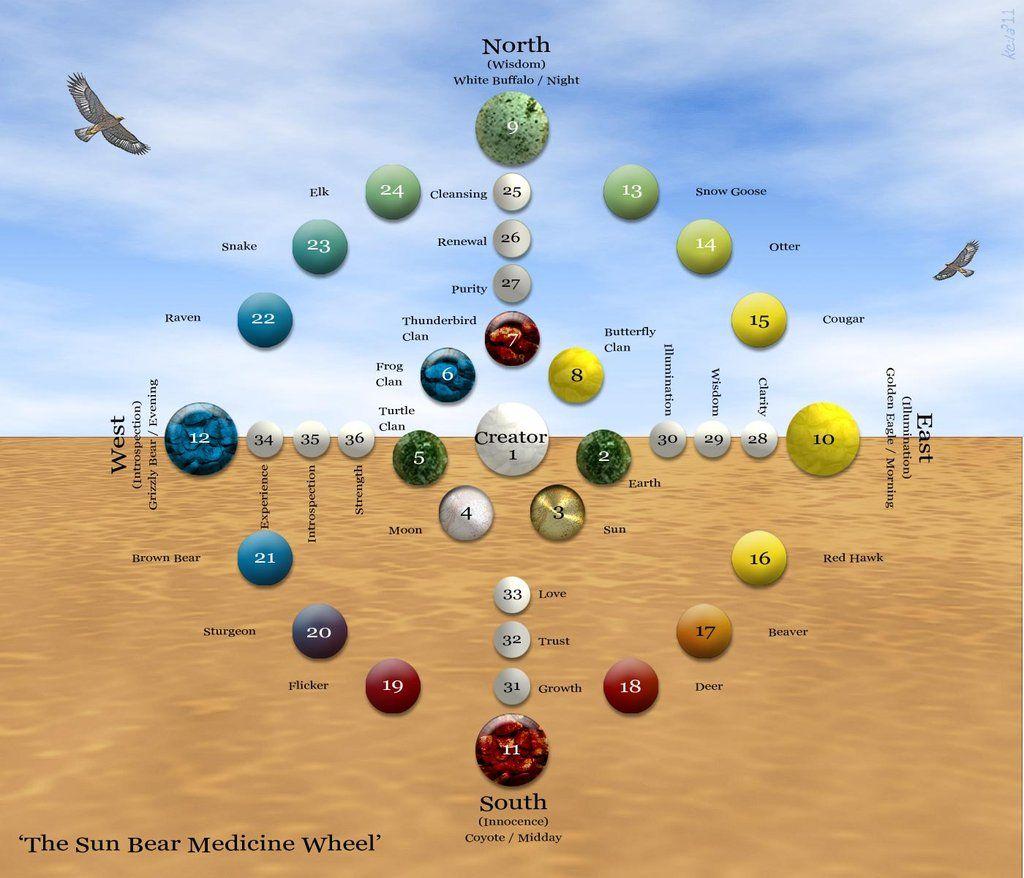 This Medicine Wheel Follows The Teachings Of Sun Bear A