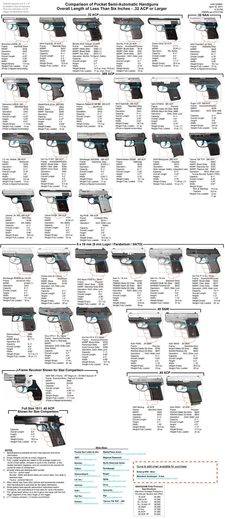 Size comparison of pocket semi-automatic handguns with