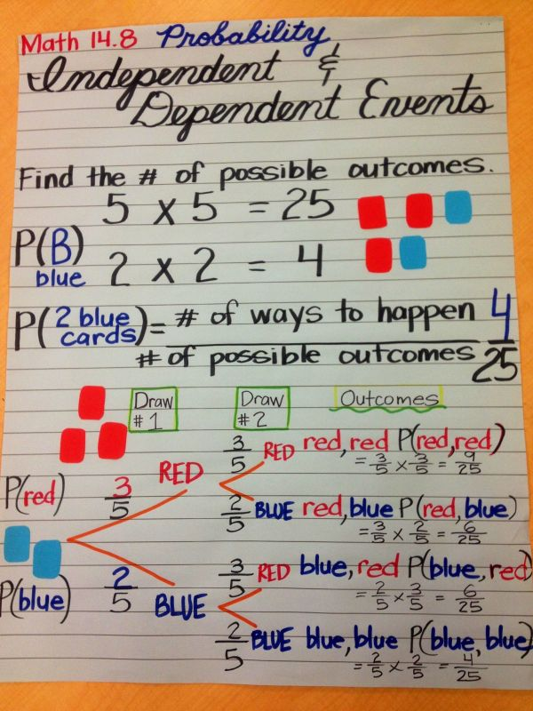 Independent and Dependent Events Math