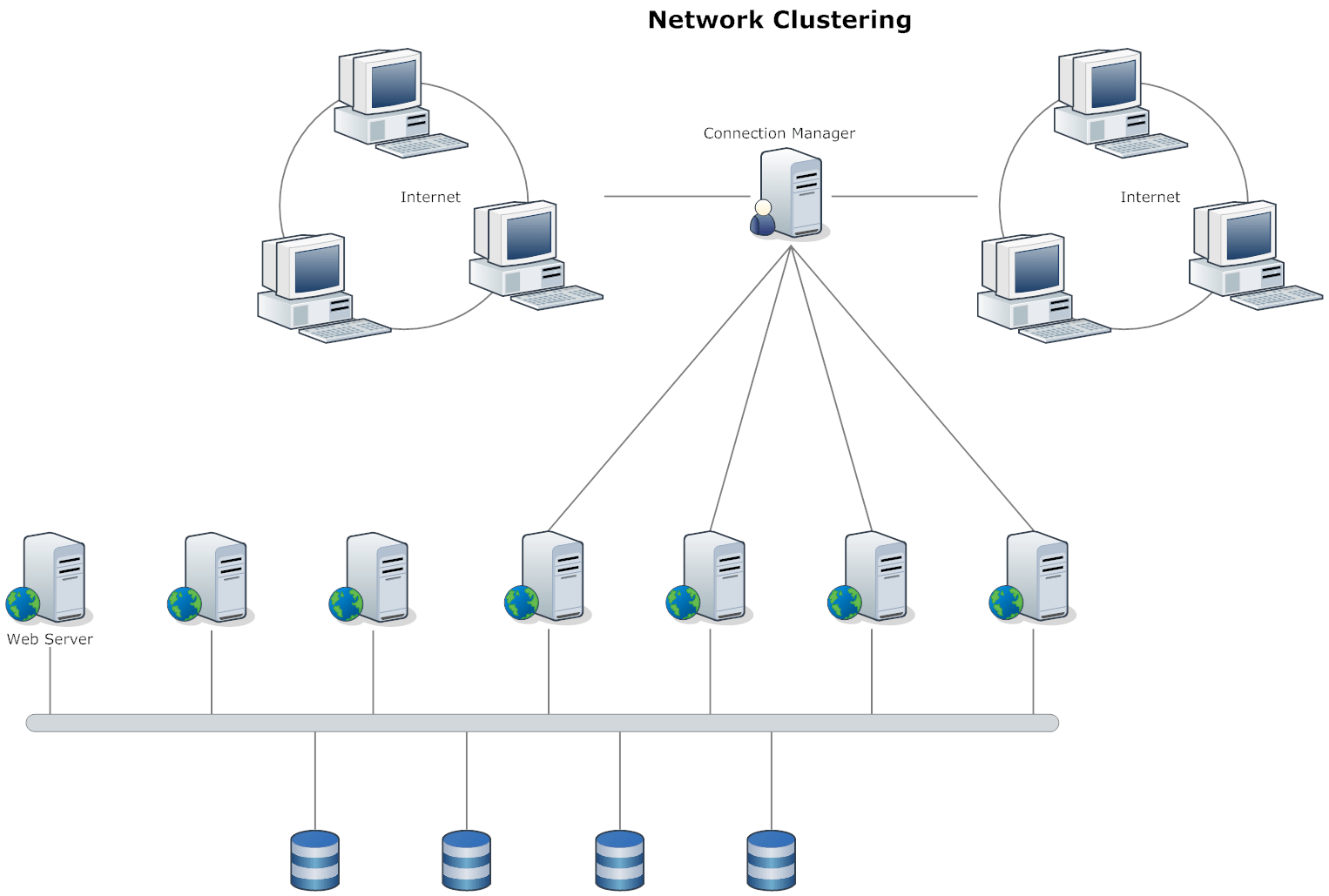Network Diagram Example Clustering Network Diagrams Pinterest