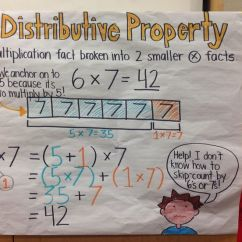 Tape Diagram Anchor Chart Multiplication Ford Focus Mk1 Stereo Wiring Distributive Property For Third Grade Math, Common Core, Eureka Math | Fourth ...