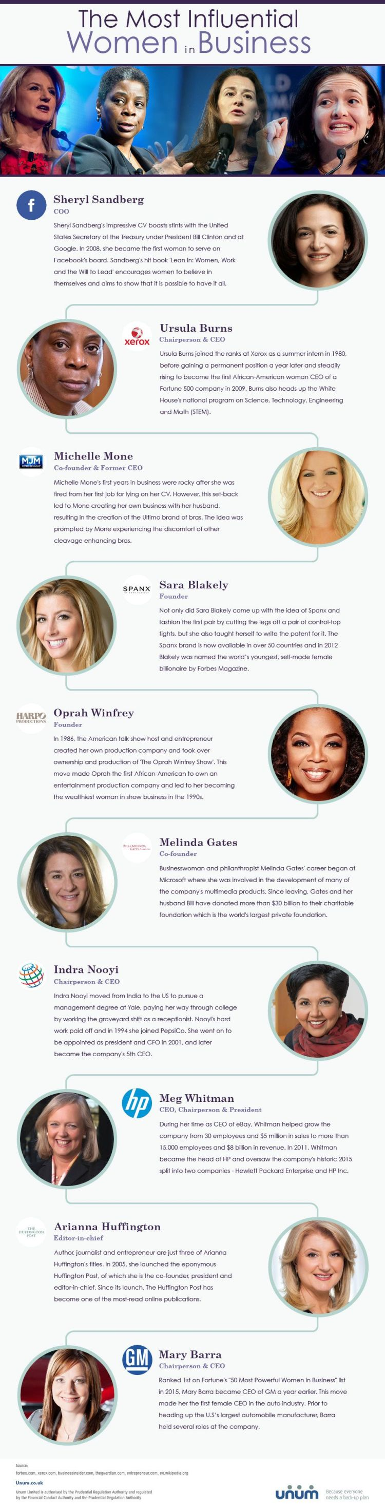 The Most Influential Women in Business #Infographic