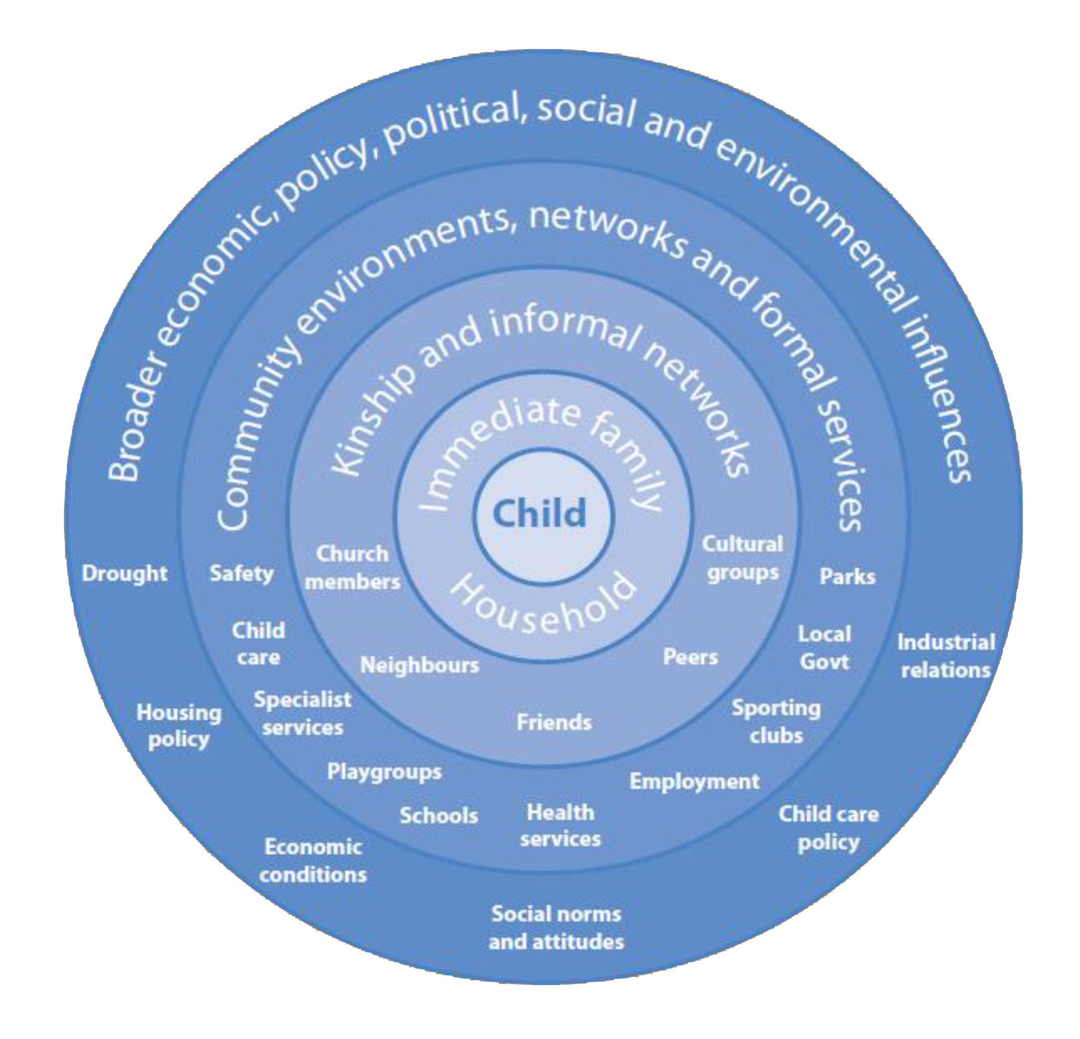 Ecological Model Of Child Development