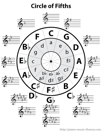 The circle of fifths is a chart that summarizes the