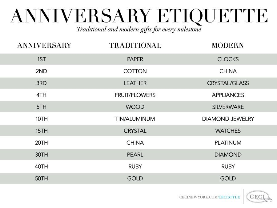 Wedding Anniversary Gifts By Year Chart