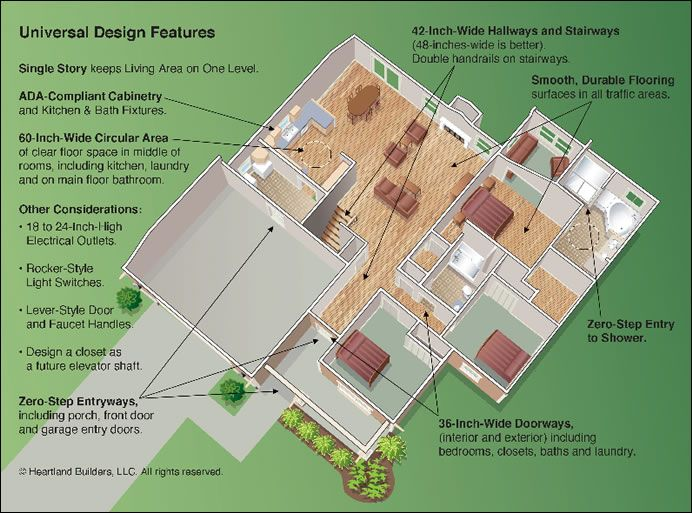 Universal Design House Floor Plan Examples The 1960s And Feature