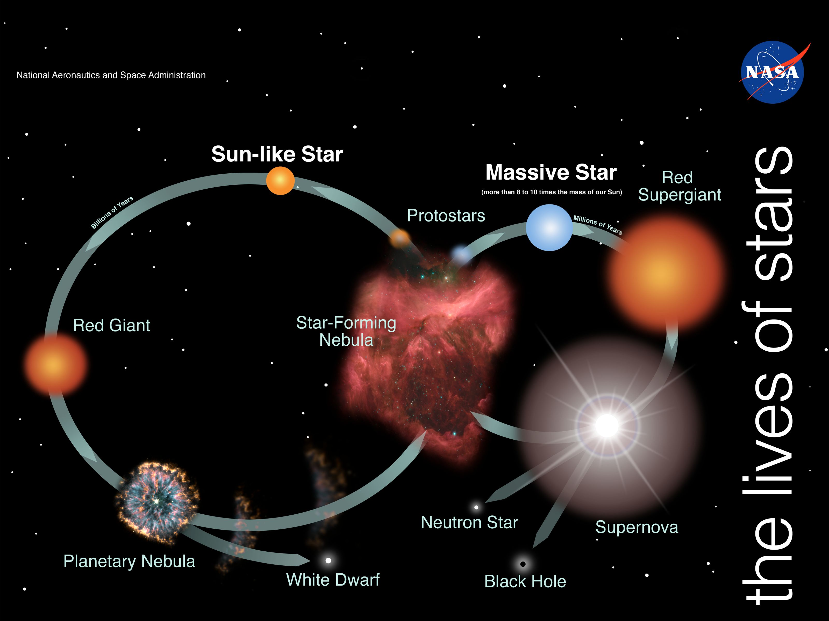 Understand Life Cycle Of Stars In Easy Manner Know How
