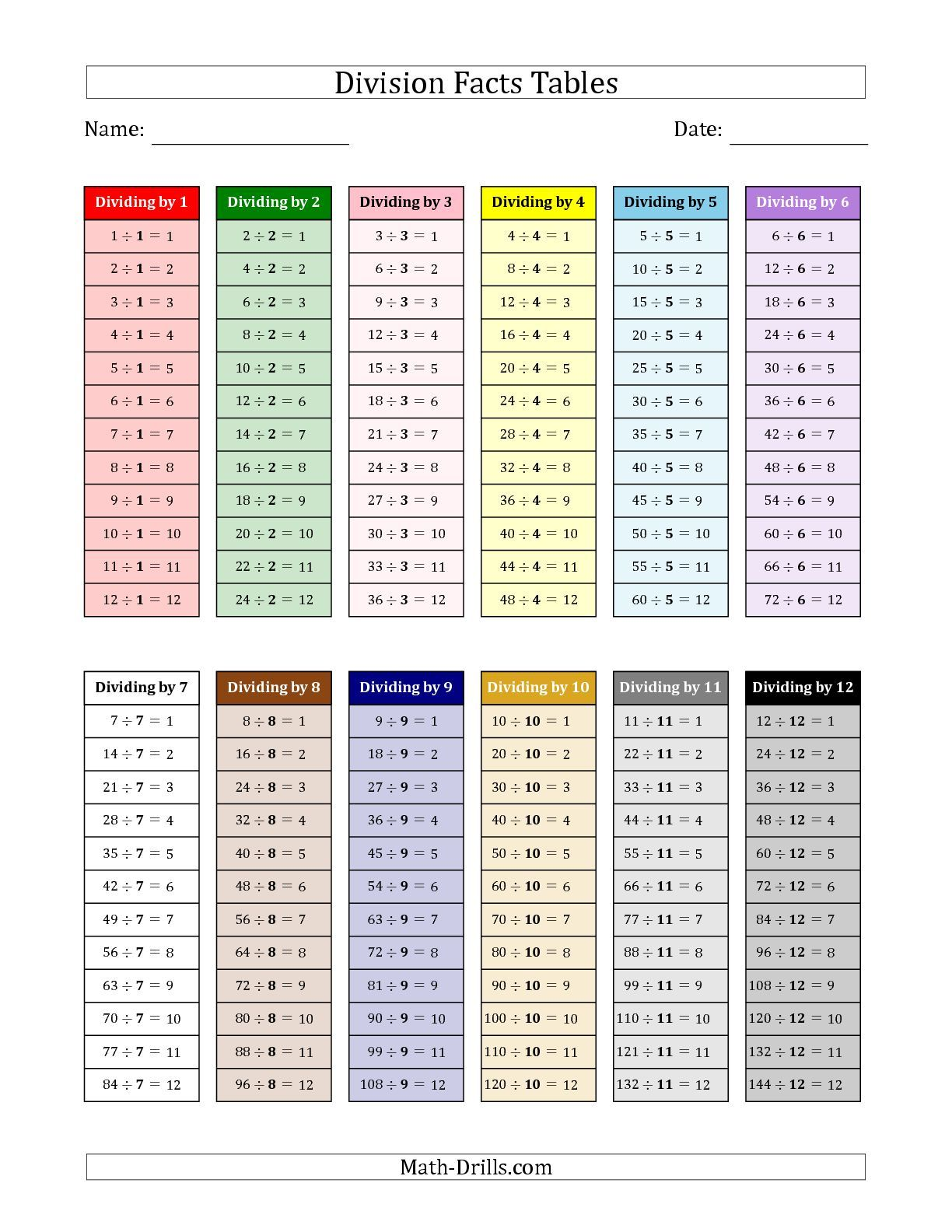 The Division Facts Tables In Montessori Colors 1 To 12