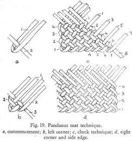 Fig. 19. Pandanus mat technique.a, commencement; b, left