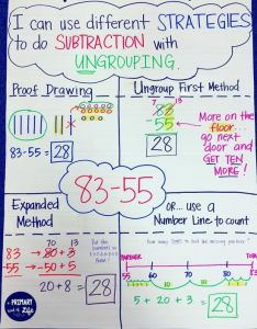 Subtraction with regrouping or ungrouping anchor chart easy visuals for students also rh in pinterest