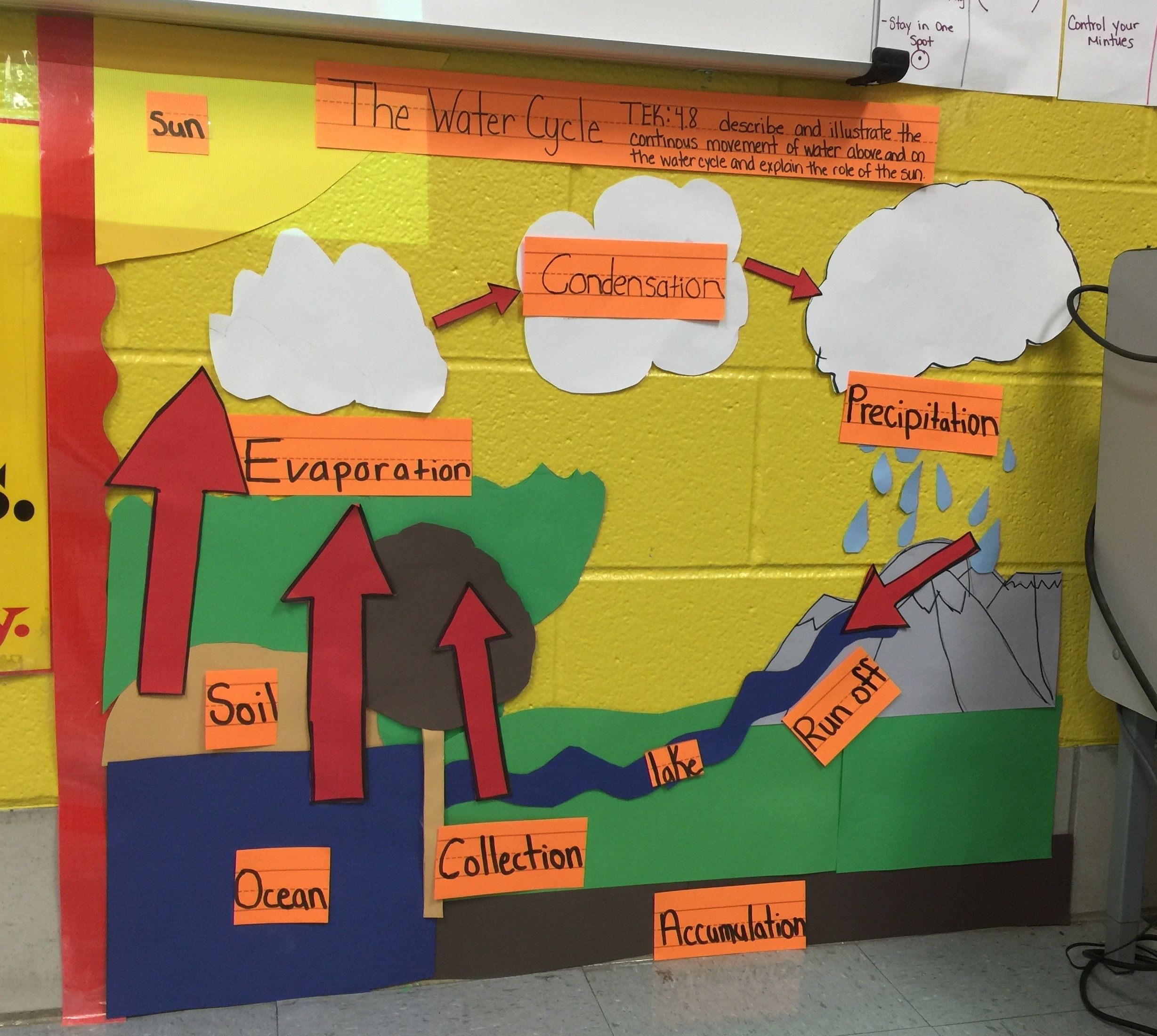 Science Teks 4 8b Water Cycle Science Toolkit