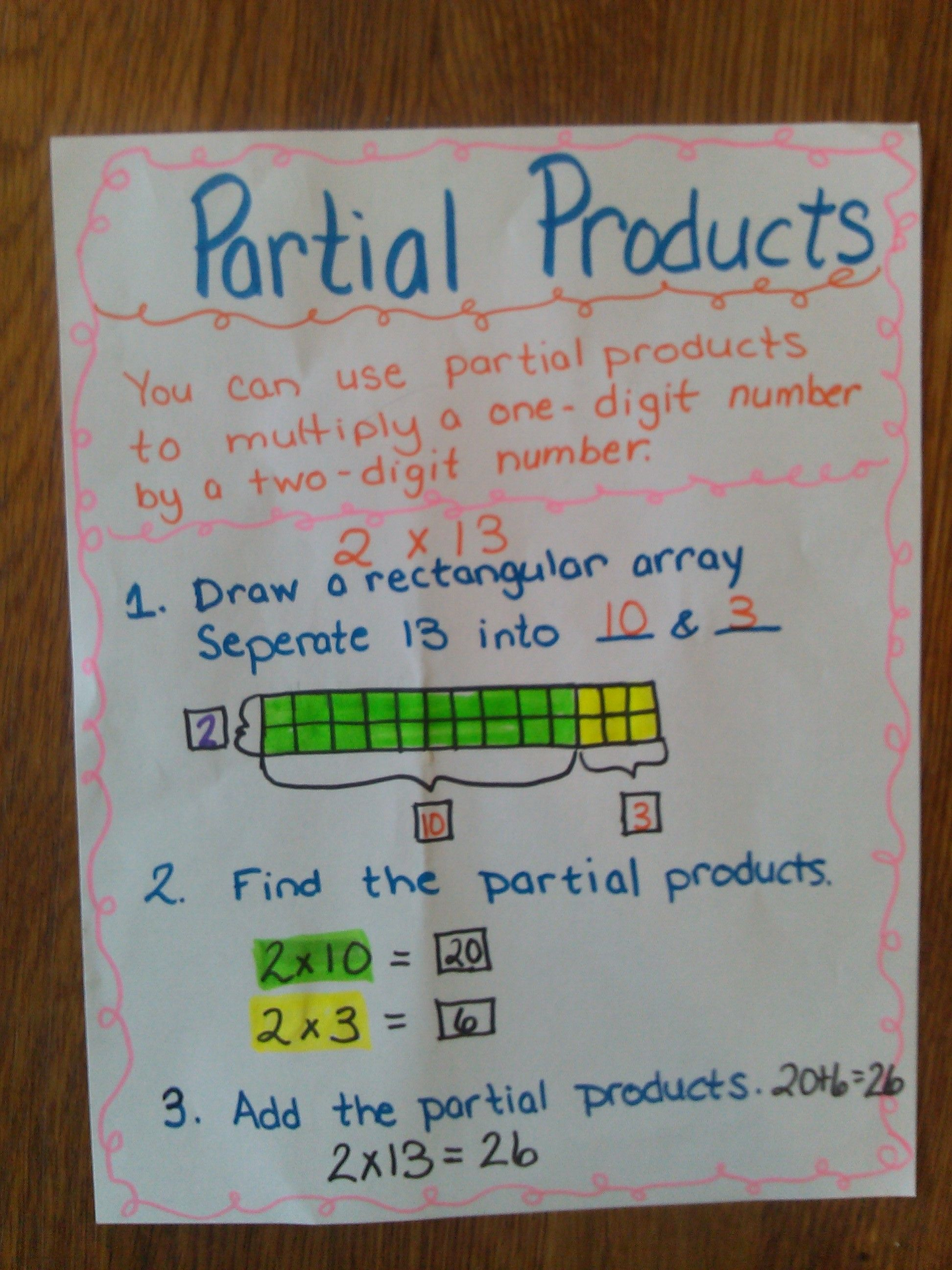 Partial Products Anchor Chart