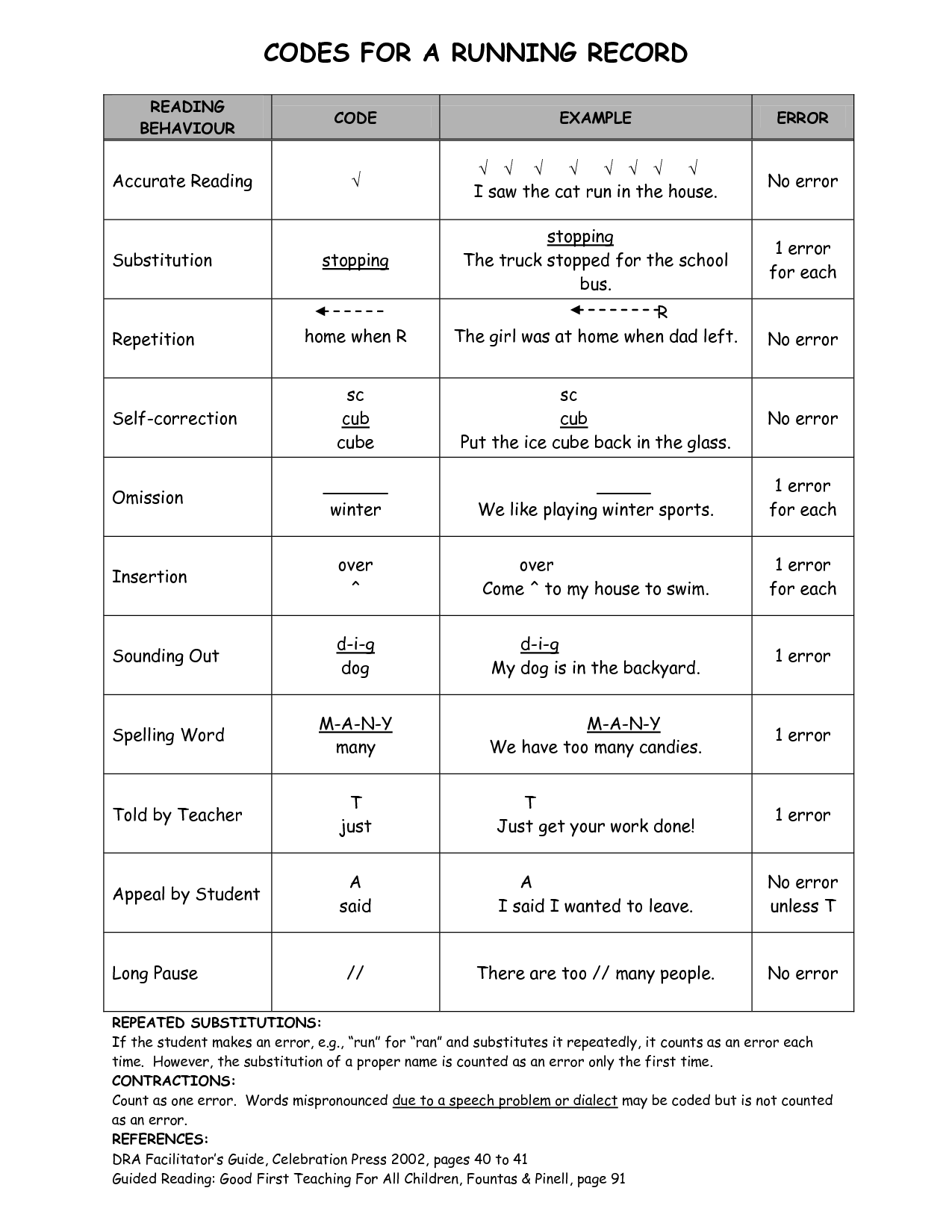 A Handy Sheet With Running Record Codes Which Are Important For Assessing Students Reading