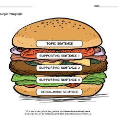 Essay Writing Sandwich Diagram 2003 Kia Spectra Radio Wiring Hamburger Graphic Organizers Paragraph