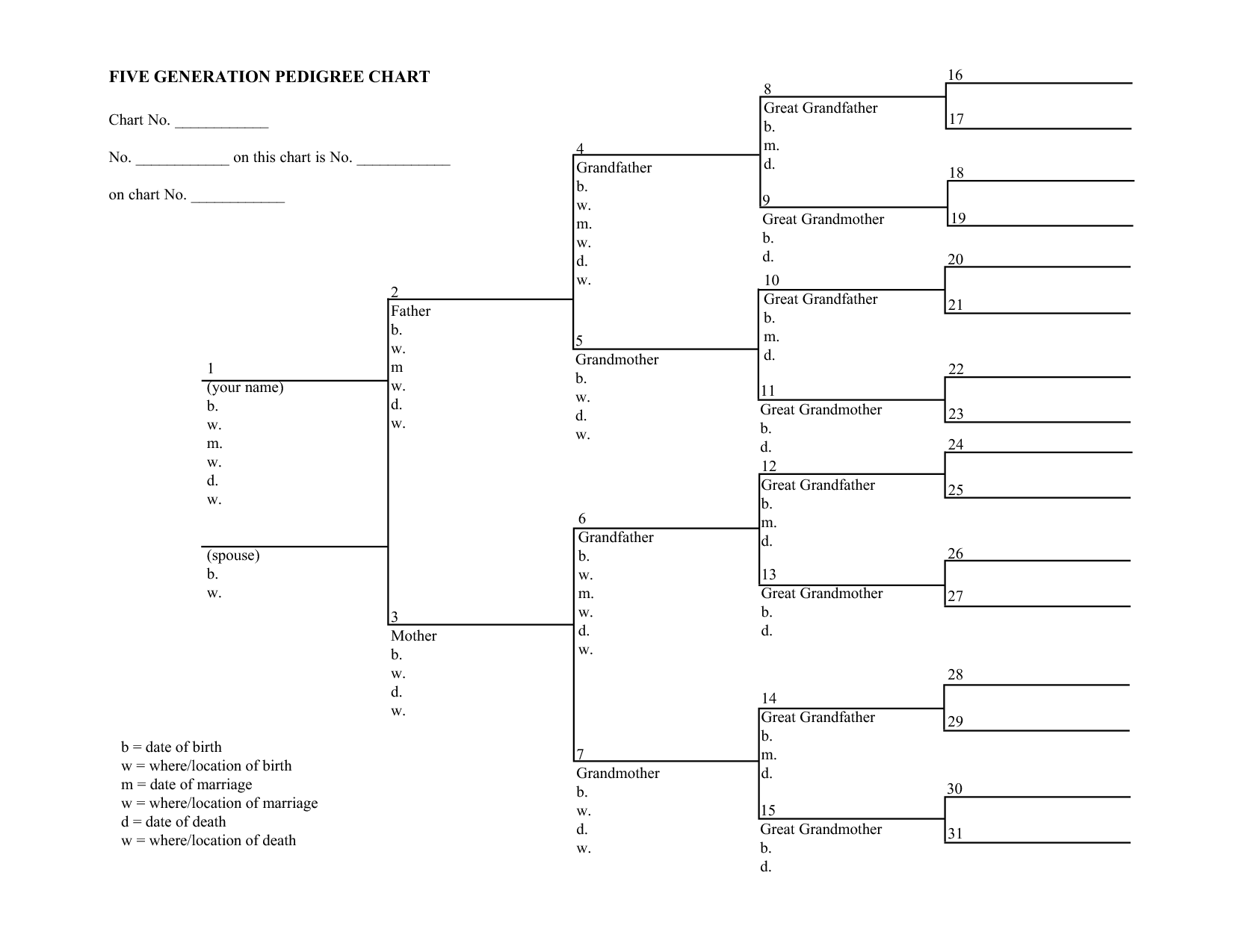 simple pedigree diagram rj45 wire family chart template 8 free