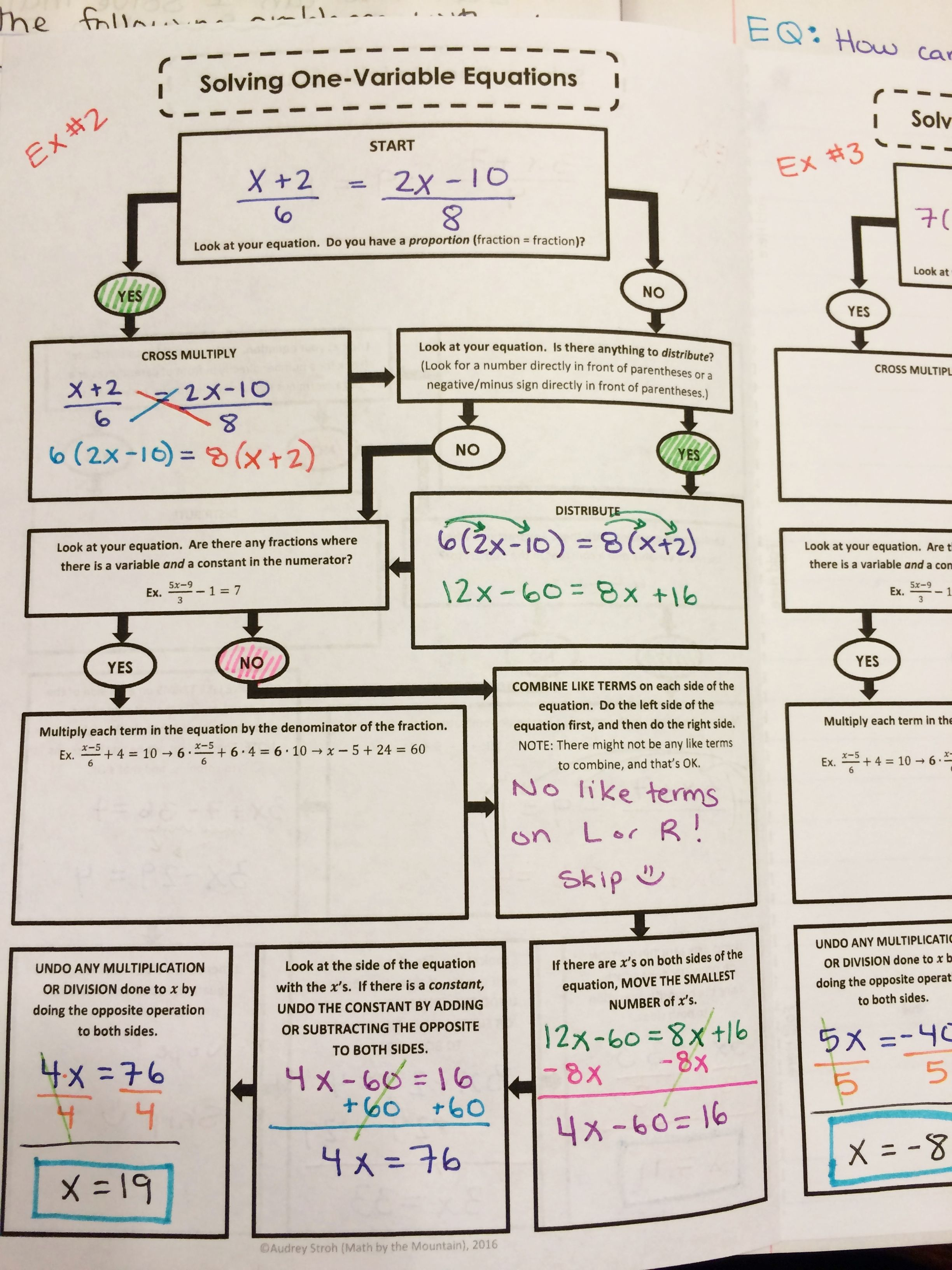 Solving One Variable Multi Step Equations Flowchart Graphic Organizer