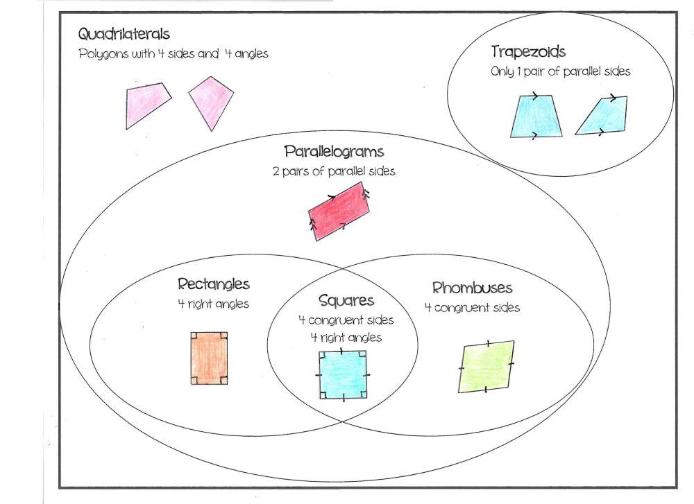 medium resolution of Unit 7 polygons and quadrilaterals homework 3 answer key