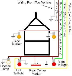 Trailer Wiring Diagram On Trailer Wiring Electrical Connections