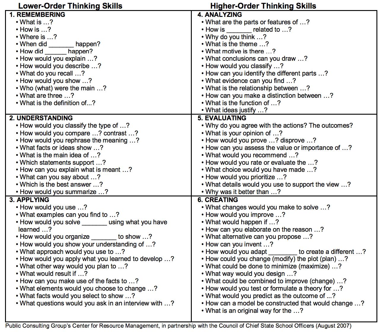 Dream Psychology Worksheet