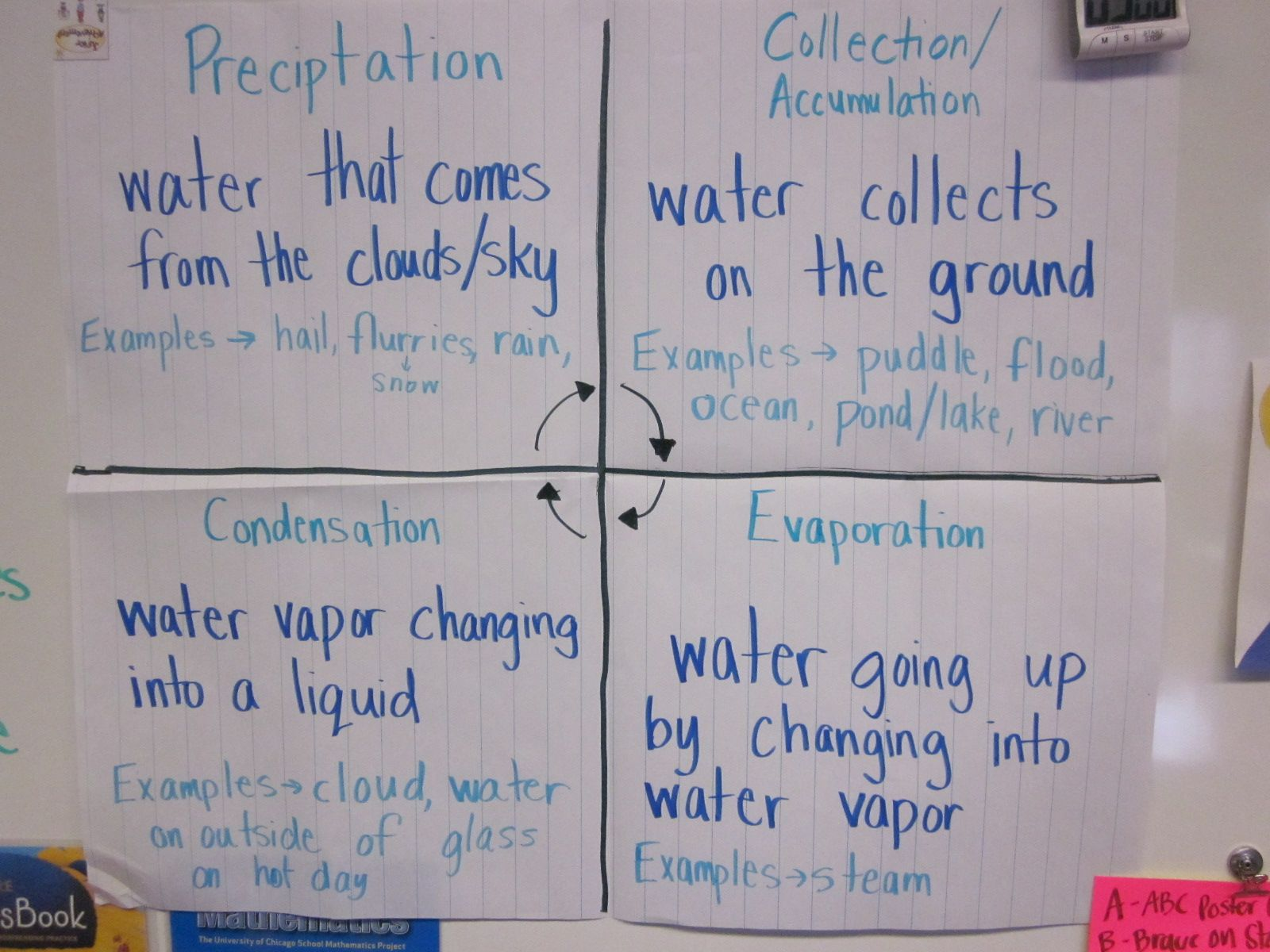 Water Cycle Anchor Chart
