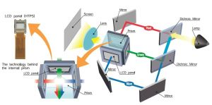 How a projector using 3LCD technology works? | How