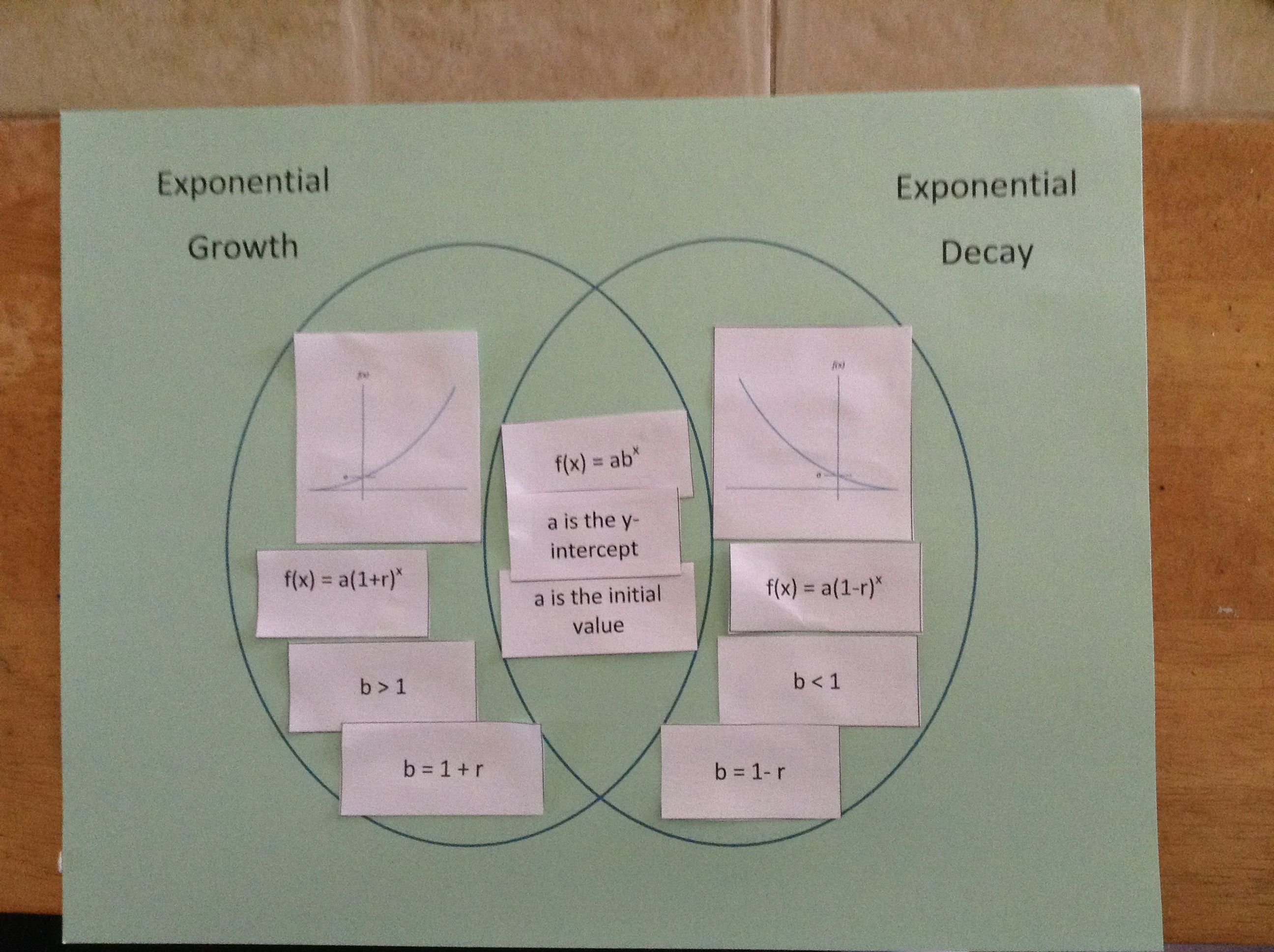 Exponential Growth And Decay Activities