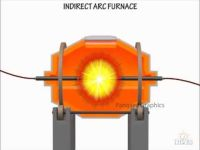 Mini Electric Arc Furnace