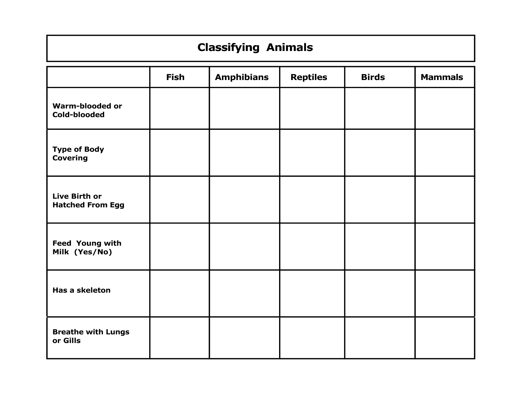 venn diagram of reptiles and amphibians lewis dot for h2o classifying animals activities 5th grade classification
