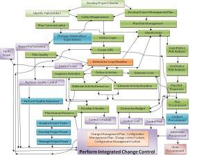 project prioritization diagram  Google Search | IT