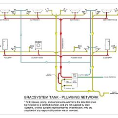 Sewer Diagram For House Beckett Burner Wiring Plumbing Schematics Piping System Elsavadorla