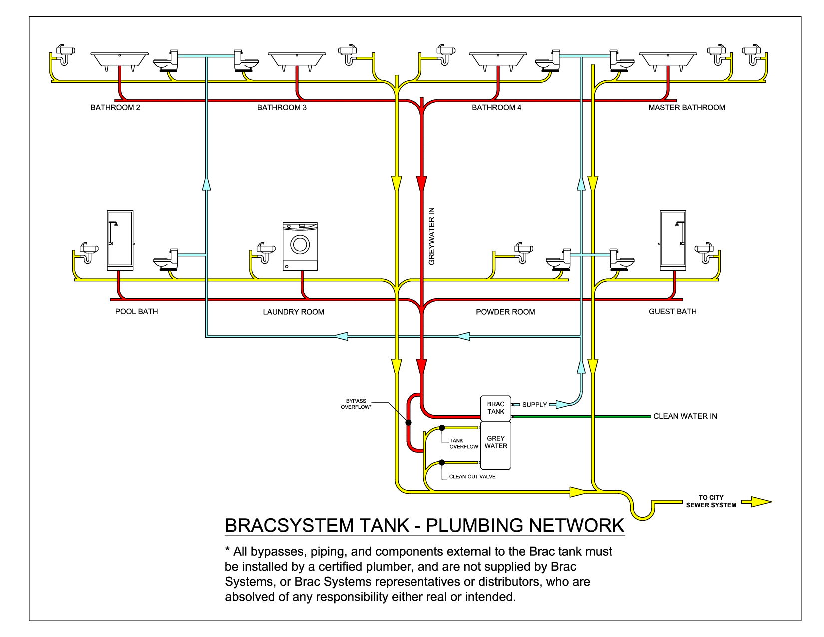 sewer diagram for house lawn tractor ignition switch wiring plumbing schematics piping system elsavadorla