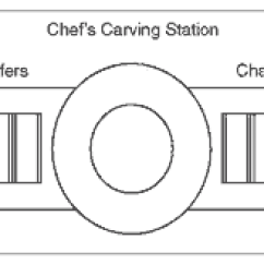 Catering Buffet Set Up Diagram 10 Switch Box Wiring Layout - Data