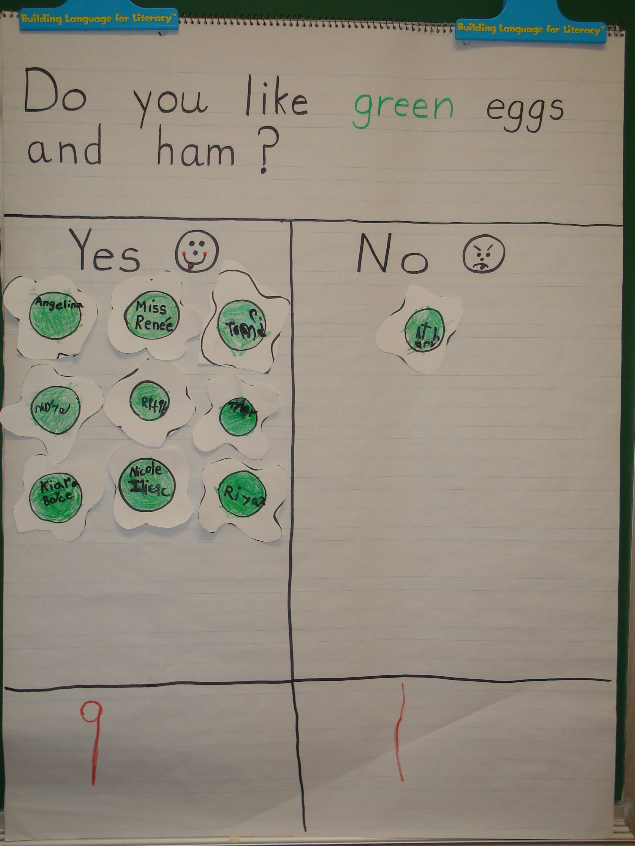Green Eggs And Ham Graph