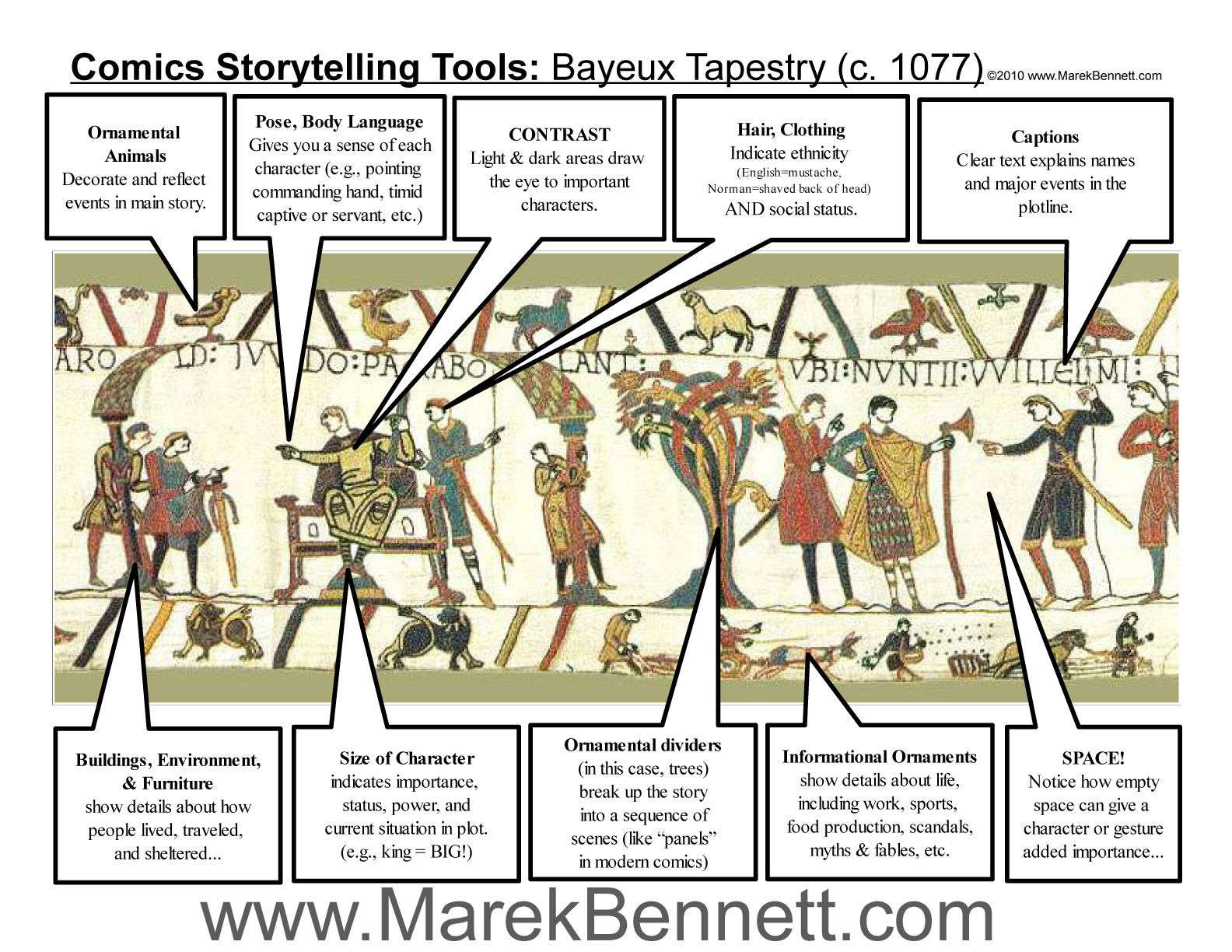Narrative Devices In 59 Bayeux Tapestry Romanesque