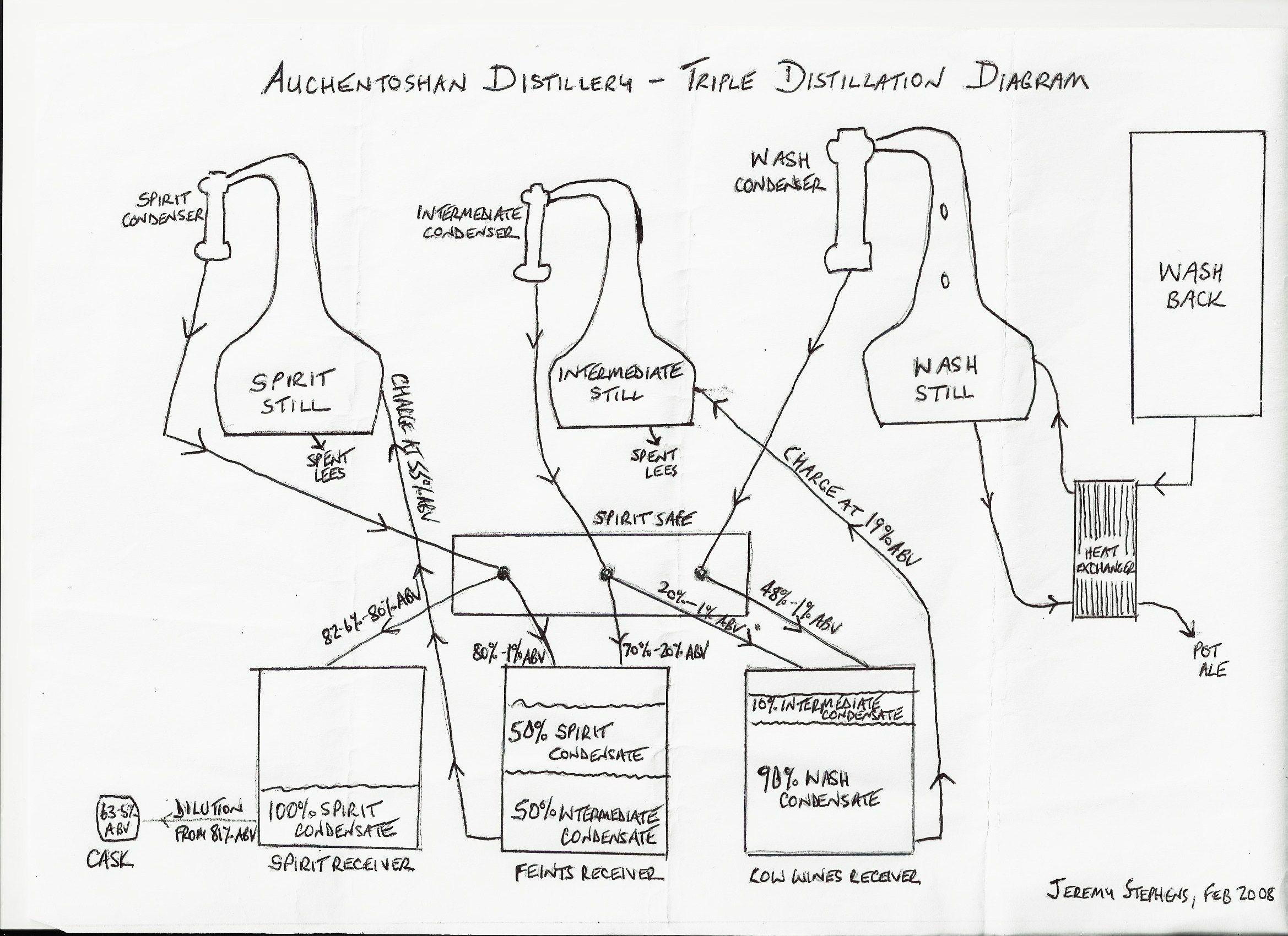 Auchentoshan Triple Distil Diagram Drawn By Distillery