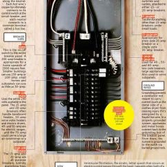 House Wiring Circuit Diagram Warn 62135 It's Electric! How Your Breaker Panel Works   Circuits, Electrical And