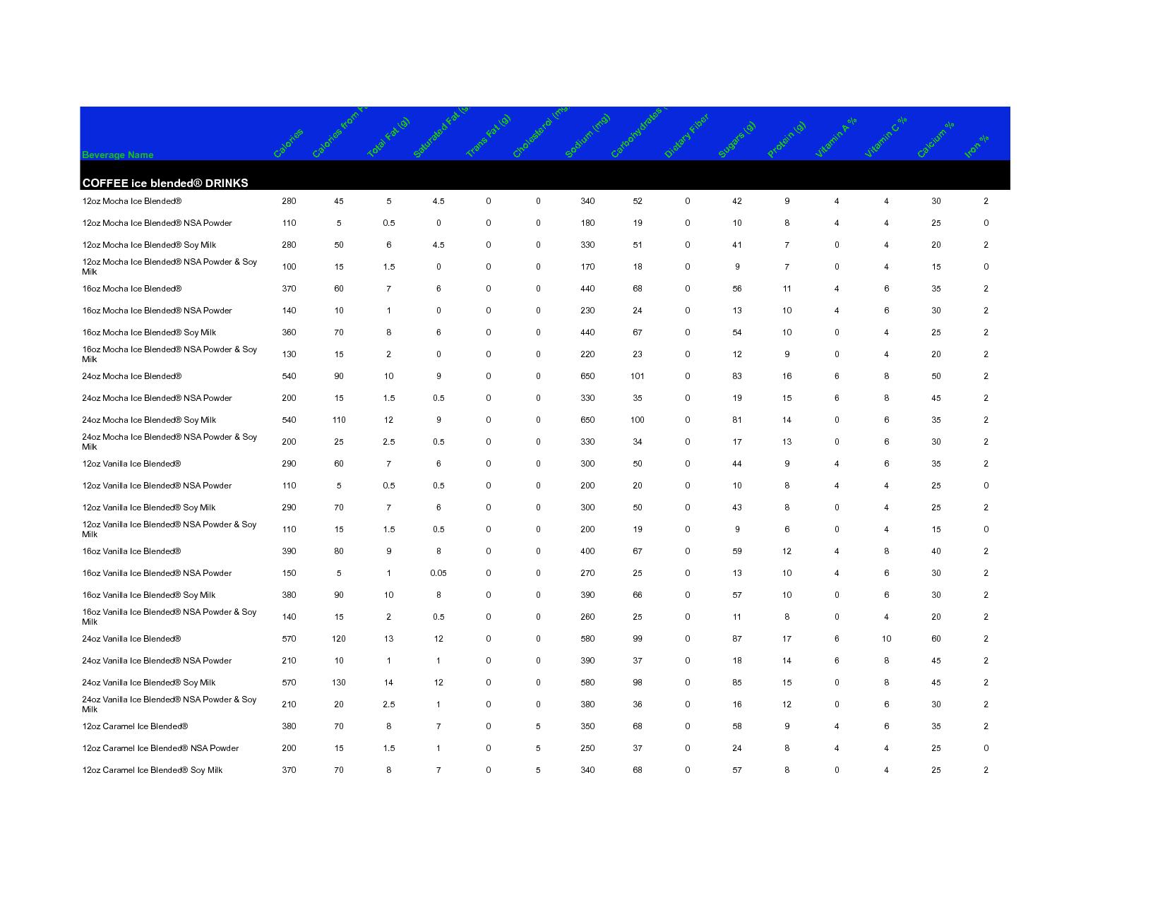 Soda Calorie Chart
