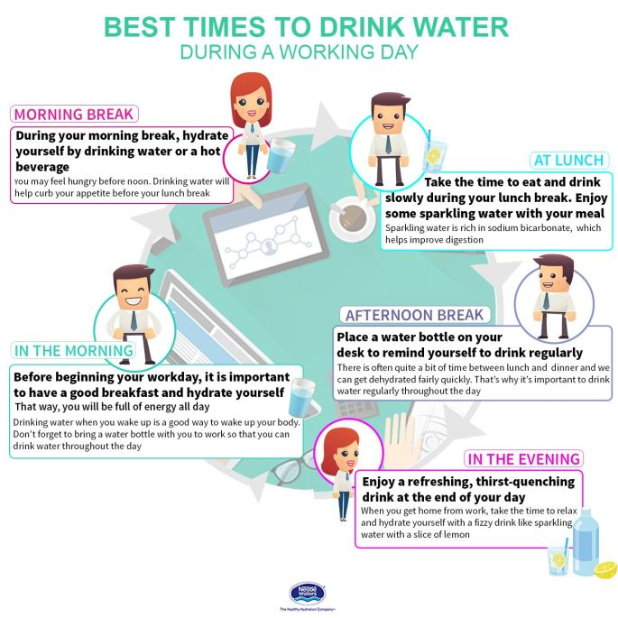 Image result for drinking water and energy infographic